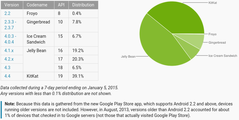 Market Share of Different Android versions